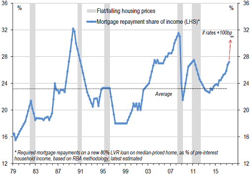 Mortgage repayment share of income graph